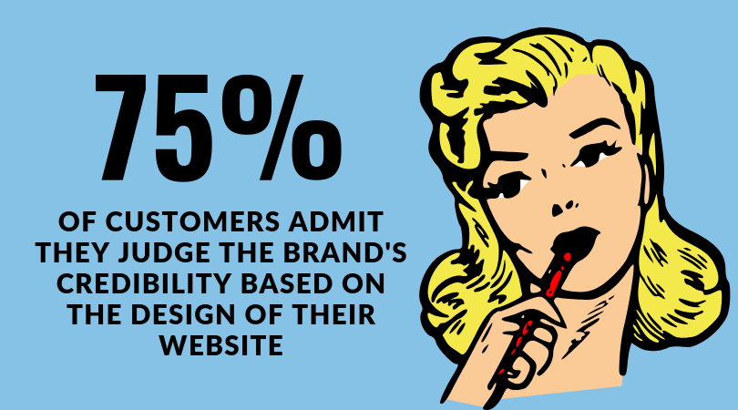 75% of customers admit they judge the brand's credibility based on the design on their website - redesign your website if its current look is outdated