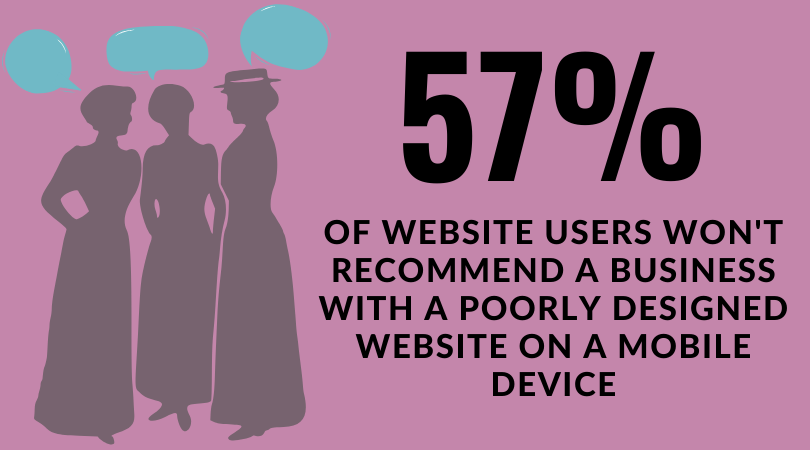 57% of website users won't recommned a business with a poorly designed website on a mobile device.